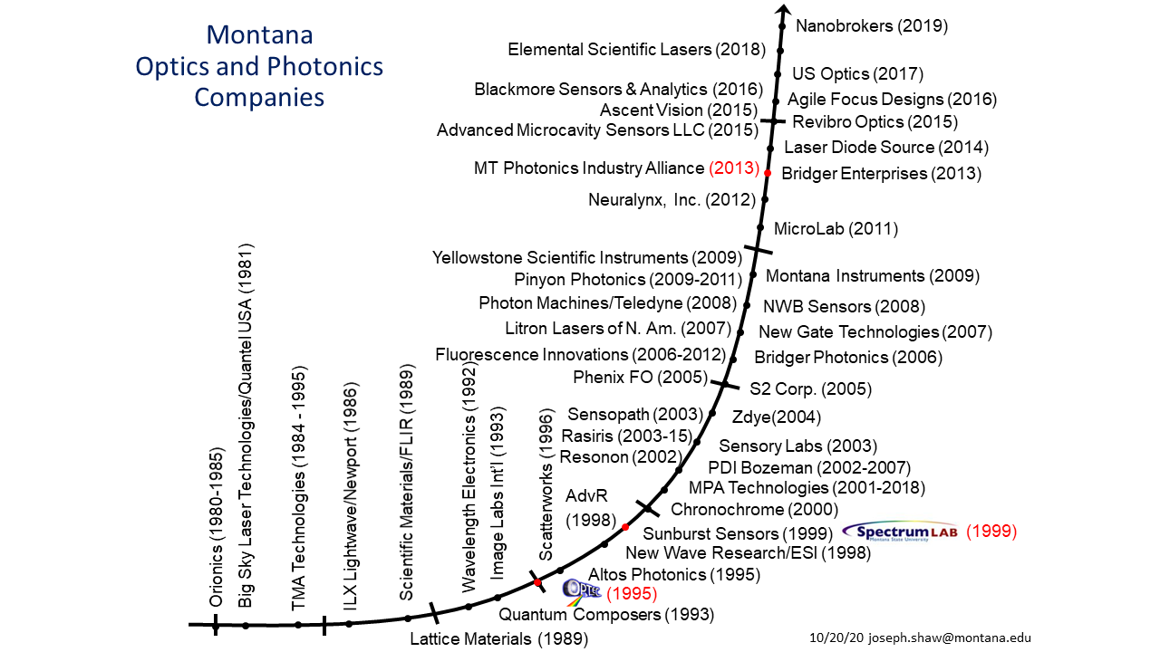 Montana optics company growth over time